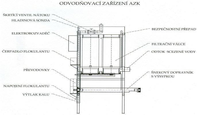 Popis AZK